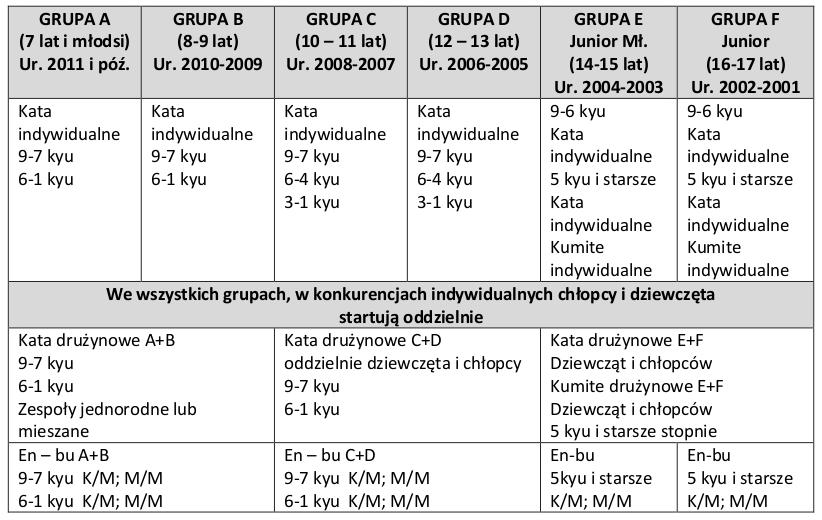 tabelka_Puchar_mazowsza